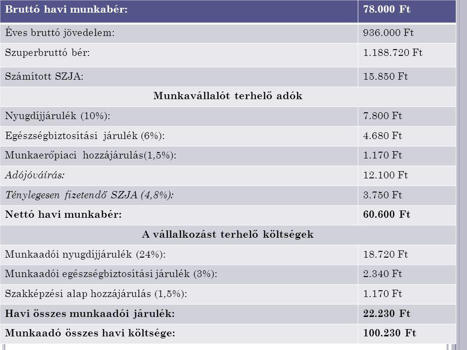 Bruttó havi munkabér:78.000 Ft Éves bruttó jövedelem:936.000 Ft Szuperbruttó bér:1.188.720 Ft Számított SZJA:15.850 Ft Munkavállalót terhelő adók Nyugdíjjárulék (10%):7.800 Ft Egészségbiztosítási járulék (6%):4.680 Ft Munkaerőpiaci hozzájárulás(1,5%):1.170 Ft Adójóváírás: 12.100 Ft Ténylegesen fizetendő SZJA (4,8%): 3.750 Ft Nettó havi munkabér:60.600 Ft A vállalkozást terhelő költségek Munkaadói nyugdíjjárulék (24%):18.720 Ft Munkaadói egészségbiztosítási járulék (3%):2.340 Ft Szakképzési alap hozzájárulás (1,5%):1.170 Ft Havi összes munkaadói járulék:22.230 Ft Munkaadó összes havi költsége:100.230 Ft