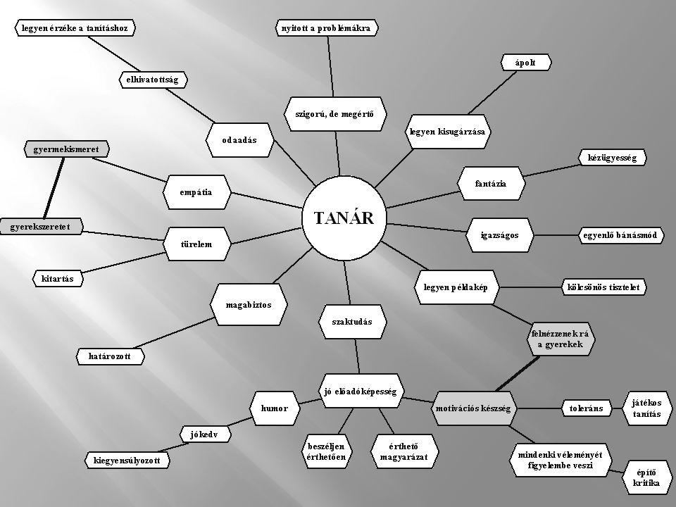 90 % Ismeretszerzés Falus és munkatársai (1989) 53,5% nevelői magyarázat és bemutatás Tanórákon elhangzó szavak  79% tanárok  21% diákok