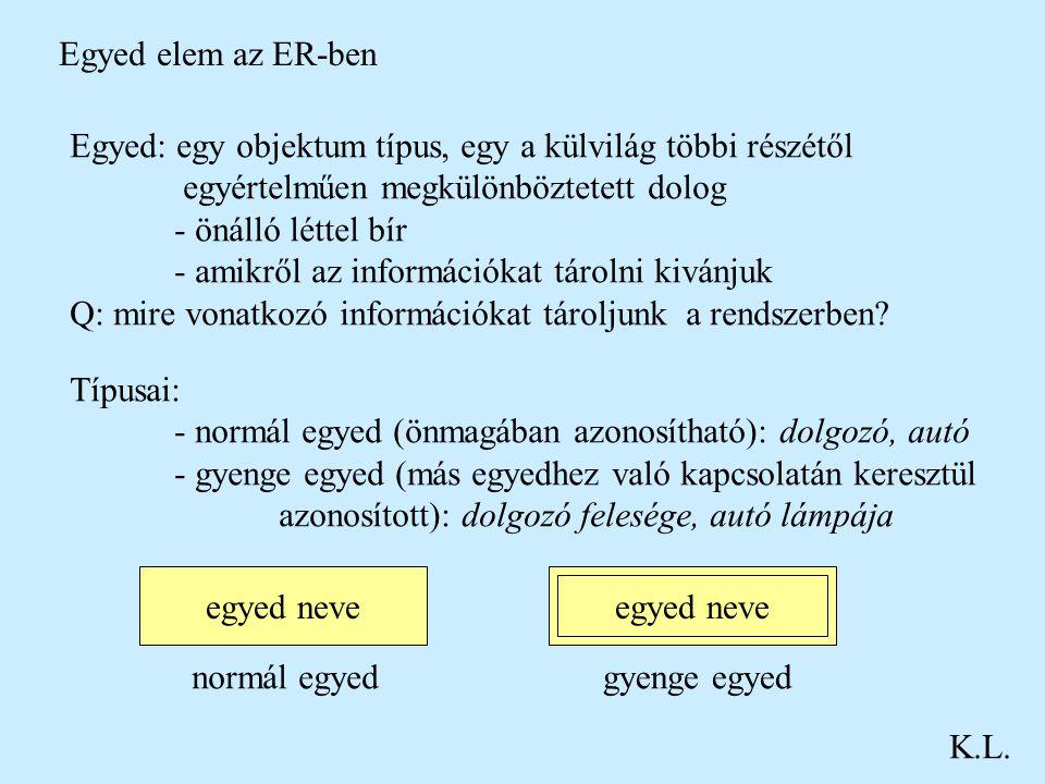 Egyed elem az ER-ben K.L. Egyed: egy objektum típus, egy a külvilág többi részétől egyértelműen megkülönböztetett dolog - önálló léttel bír - amikről
