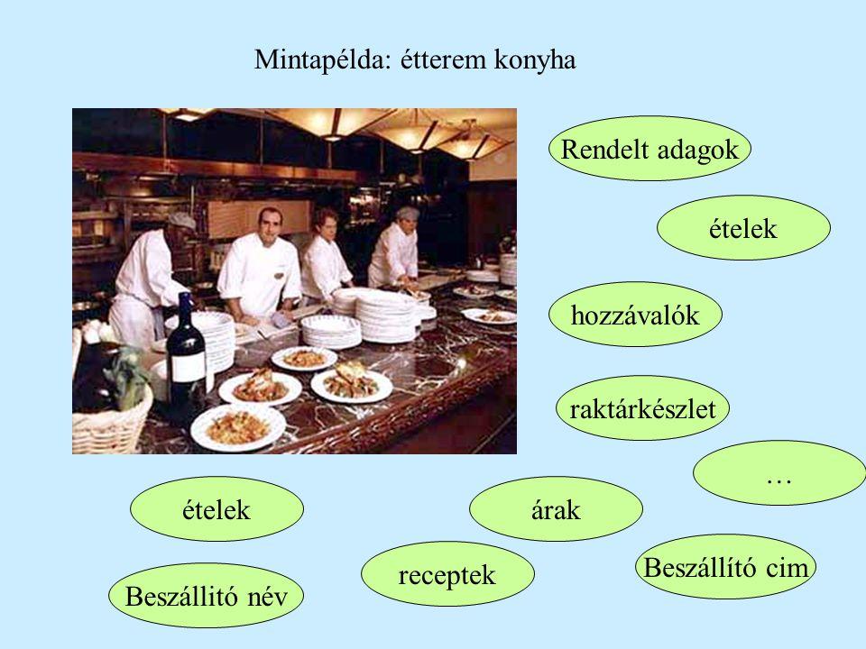 Mintapélda: étterem konyha ételek hozzávalók Rendelt adagok raktárkészlet receptek Beszállító cim ételek Beszállitó név árak …