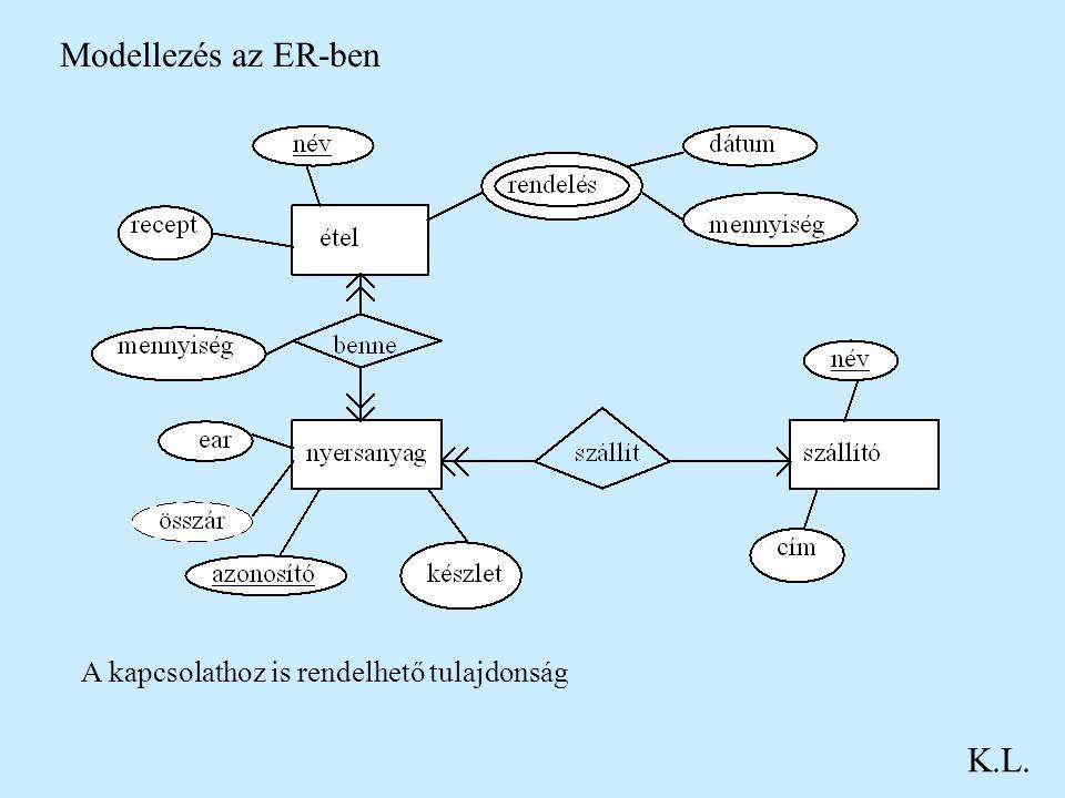 Modellezés az ER-ben K.L. A kapcsolathoz is rendelhető tulajdonság