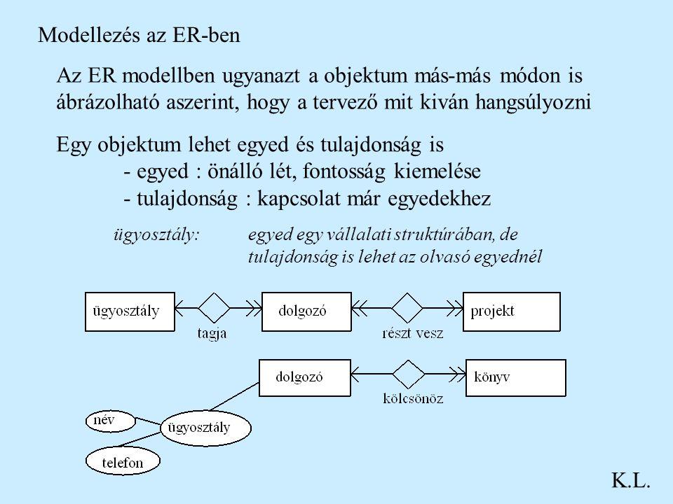 Modellezés az ER-ben K.L. Az ER modellben ugyanazt a objektum más-más módon is ábrázolható aszerint, hogy a tervező mit kiván hangsúlyozni Egy objektu