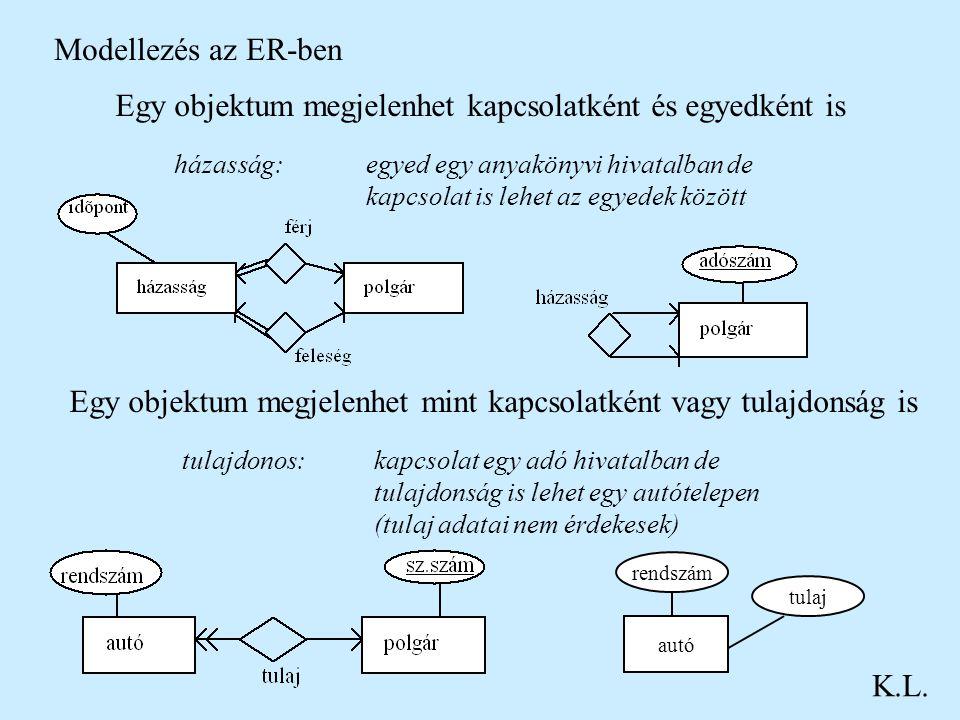 Modellezés az ER-ben K.L. Egy objektum megjelenhet kapcsolatként és egyedként is házasság: egyed egy anyakönyvi hivatalban de kapcsolat is lehet az eg