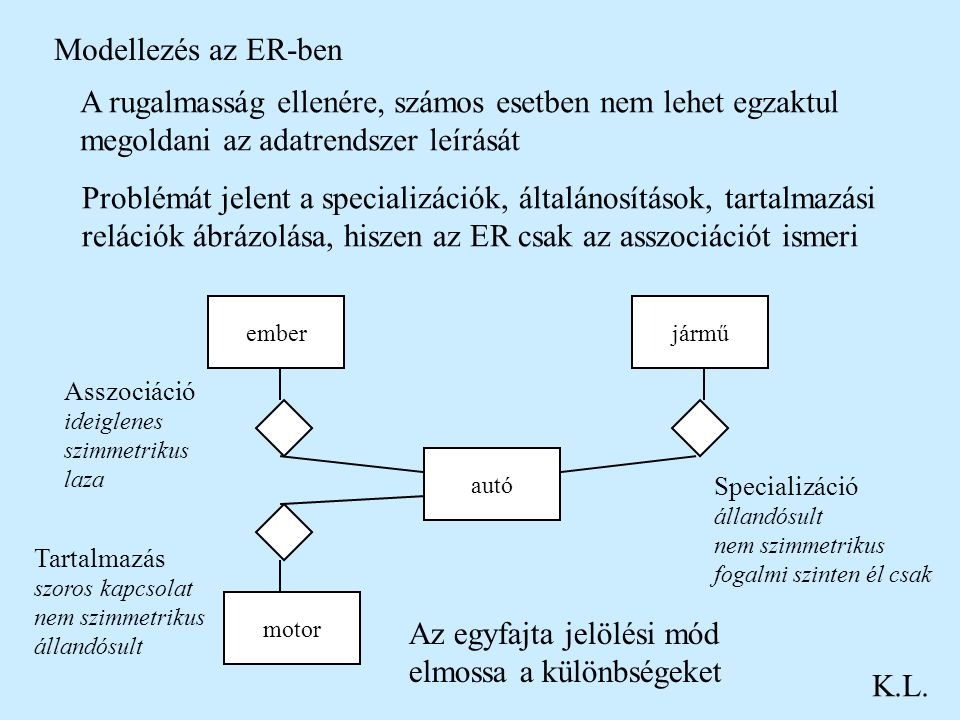 Modellezés az ER-ben K.L. A rugalmasság ellenére, számos esetben nem lehet egzaktul megoldani az adatrendszer leírását Problémát jelent a specializáci