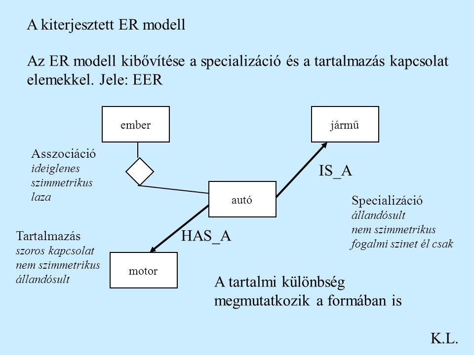 A kiterjesztett ER modell K.L. Az ER modell kibővítése a specializáció és a tartalmazás kapcsolat elemekkel. Jele: EER autó emberjármű motor Asszociác