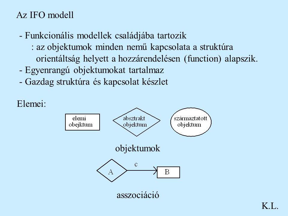 Az IFO modell K.L. - Funkcionális modellek családjába tartozik : az objektumok minden nemű kapcsolata a struktúra orientáltság helyett a hozzárendelés