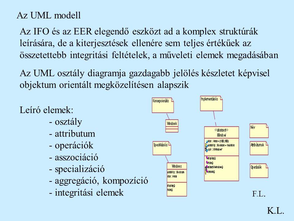 Az UML modell K.L. Az IFO és az EER elegendő eszközt ad a komplex struktúrák leírására, de a kiterjesztések ellenére sem teljes értékűek az összetette