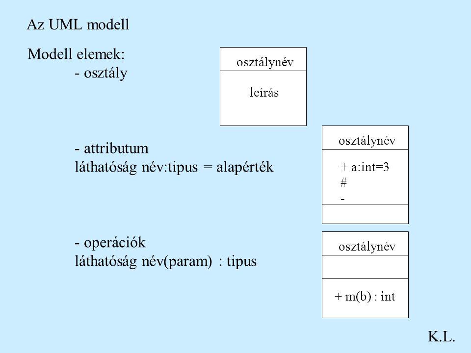 Az UML modell K.L. Modell elemek: - osztály - attributum láthatóság név:tipus = alapérték - operációk láthatóság név(param) : tipus osztálynév leírás