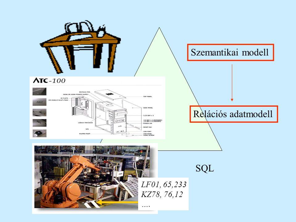 Szemantikai modell Relációs adatmodell SQL LF01, 65,233 KZ78, 76,12 ….