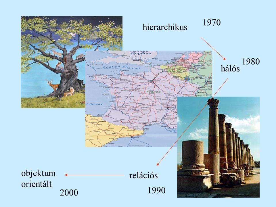 hierarchikus hálós relációs objektum orientált 1970 1980 1990 2000