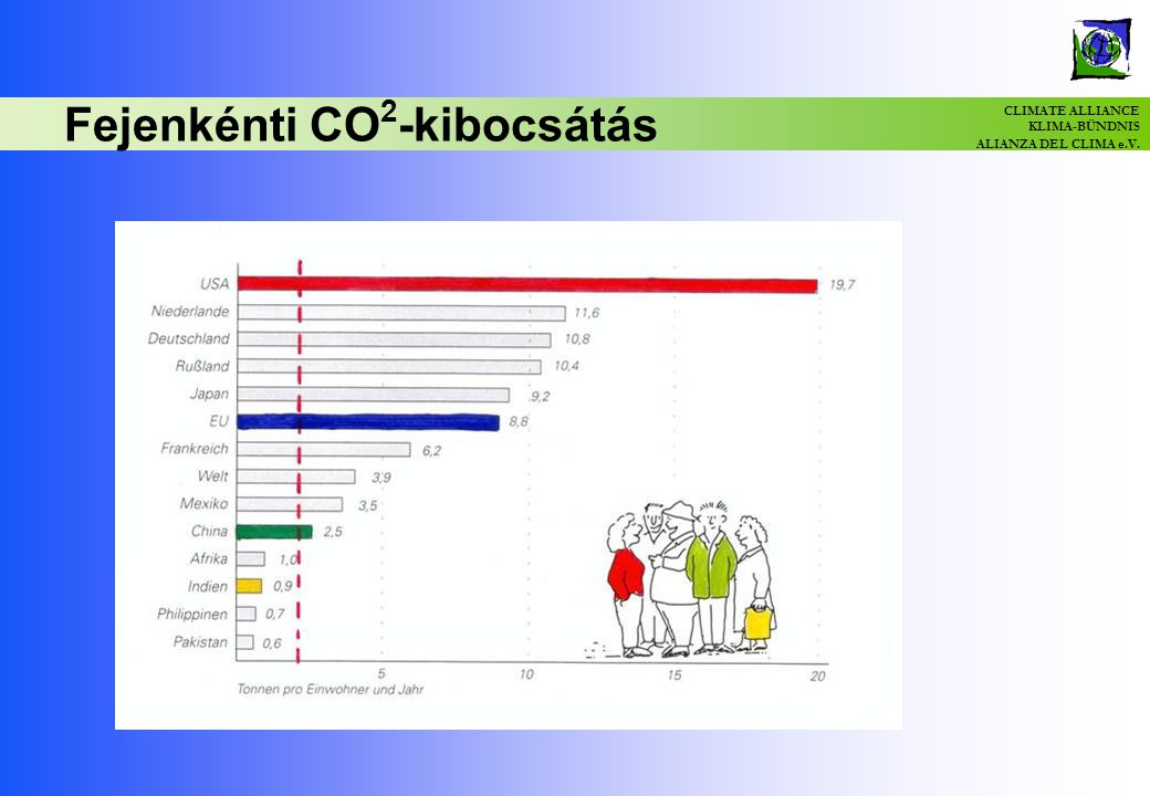 CLIMATE ALLIANCE KLIMA-BÜNDNIS ALIANZA DEL CLIMA e.V. Fejenkénti CO 2 -kibocsátás