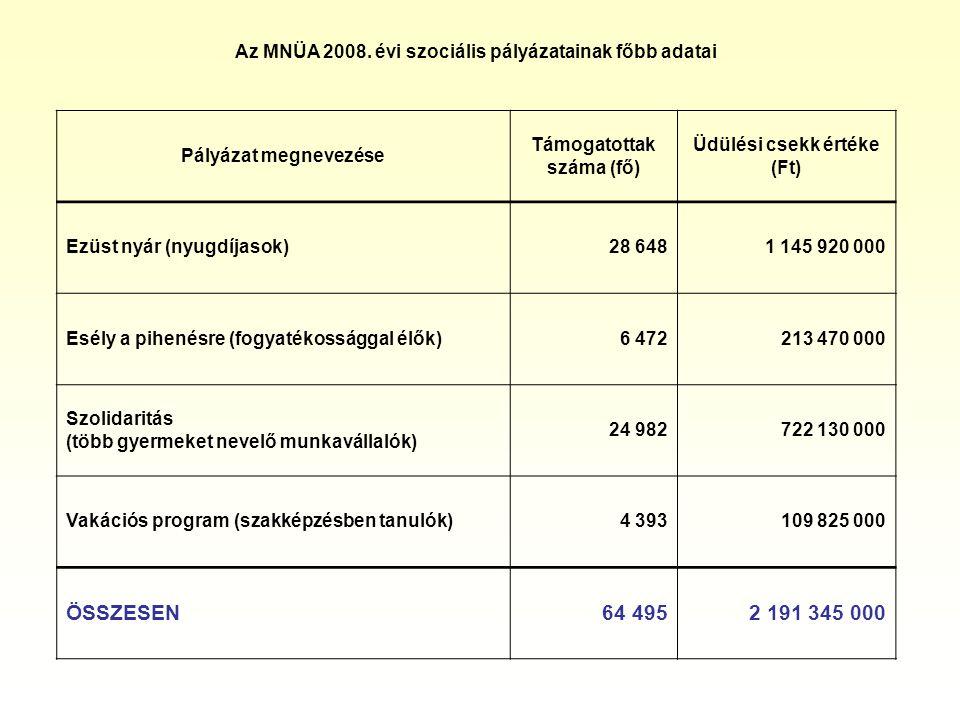 Pályázat megnevezése Támogatottak száma (fő) Üdülési csekk értéke (Ft) Ezüst nyár (nyugdíjasok)28 6481 145 920 000 Esély a pihenésre (fogyatékossággal élők)6 472213 470 000 Szolidaritás (több gyermeket nevelő munkavállalók) 24 982722 130 000 Vakációs program (szakképzésben tanulók)4 393109 825 000 ÖSSZESEN64 4952 191 345 000 Az MNÜA 2008.