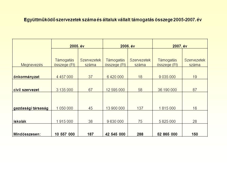 Együttműködő szervezetek száma és általuk vállalt támogatás összege 2005-2007. év Megnevezés 2005. év2006. év2007. év Támogatás összege (Ft) Szervezet