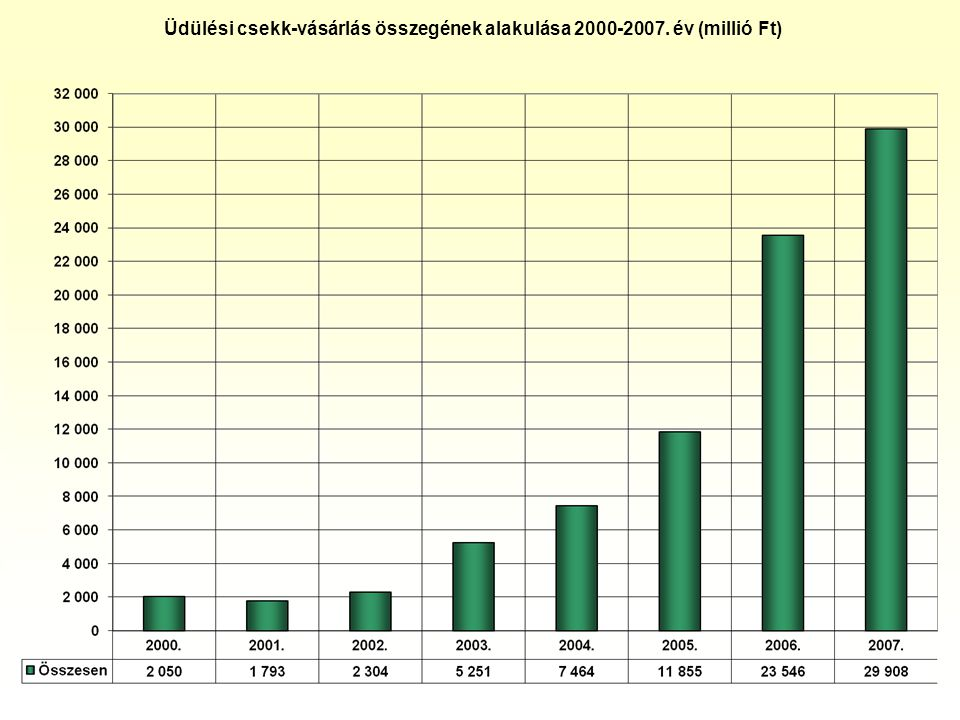 Üdülési csekk-vásárlás összegének alakulása 2000-2007. év (millió Ft)