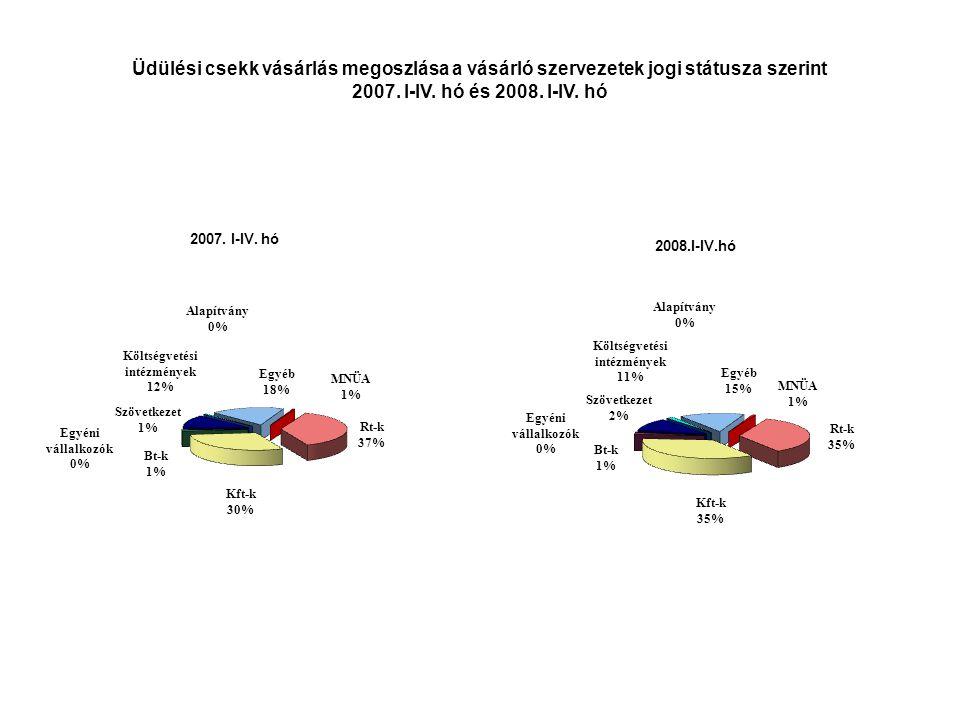Üdülési csekk vásárlás megoszlása a vásárló szervezetek jogi státusza szerint 2007.