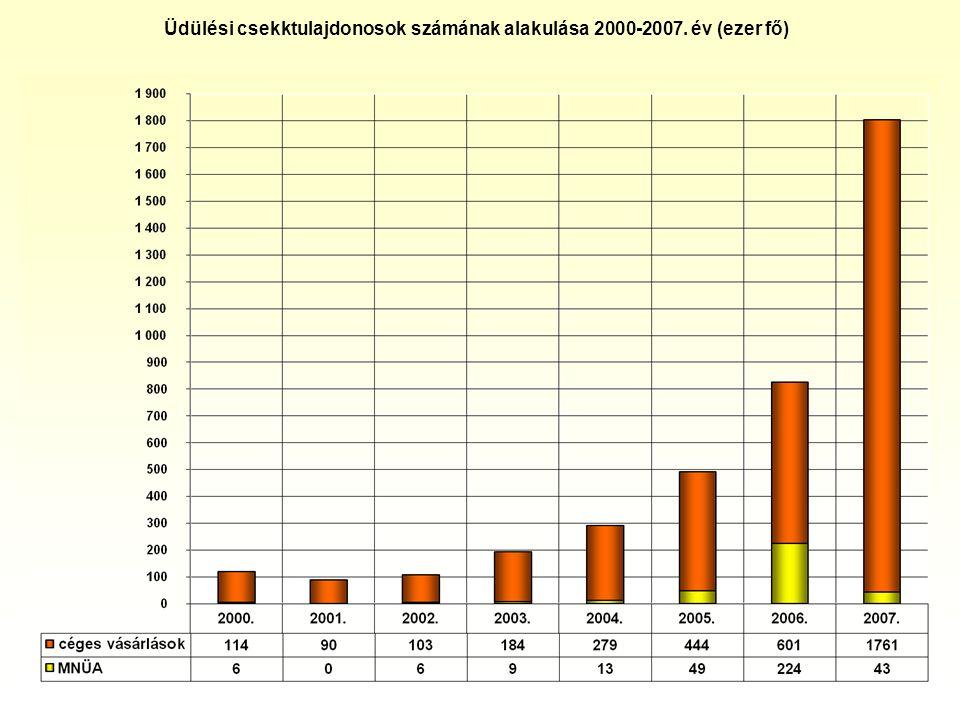 Üdülési csekktulajdonosok számának alakulása 2000-2007. év (ezer fő)