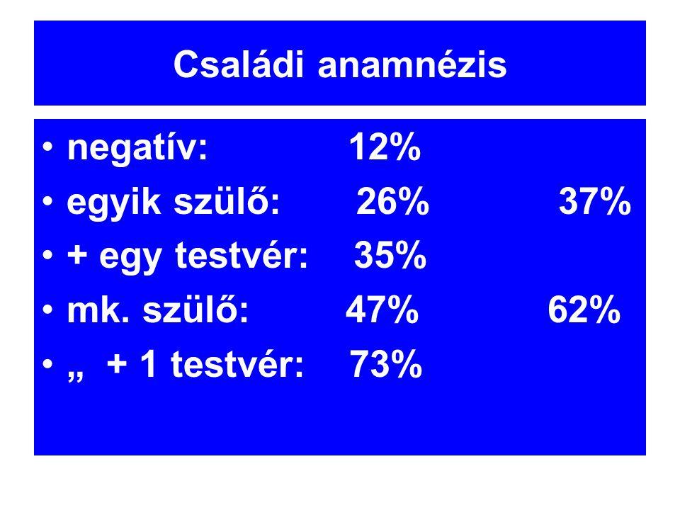 """Családi anamnézis •negatív: 12% •egyik szülő: 26% 37% •+ egy testvér: 35% •mk. szülő: 47% 62% •"""" + 1 testvér: 73%"""