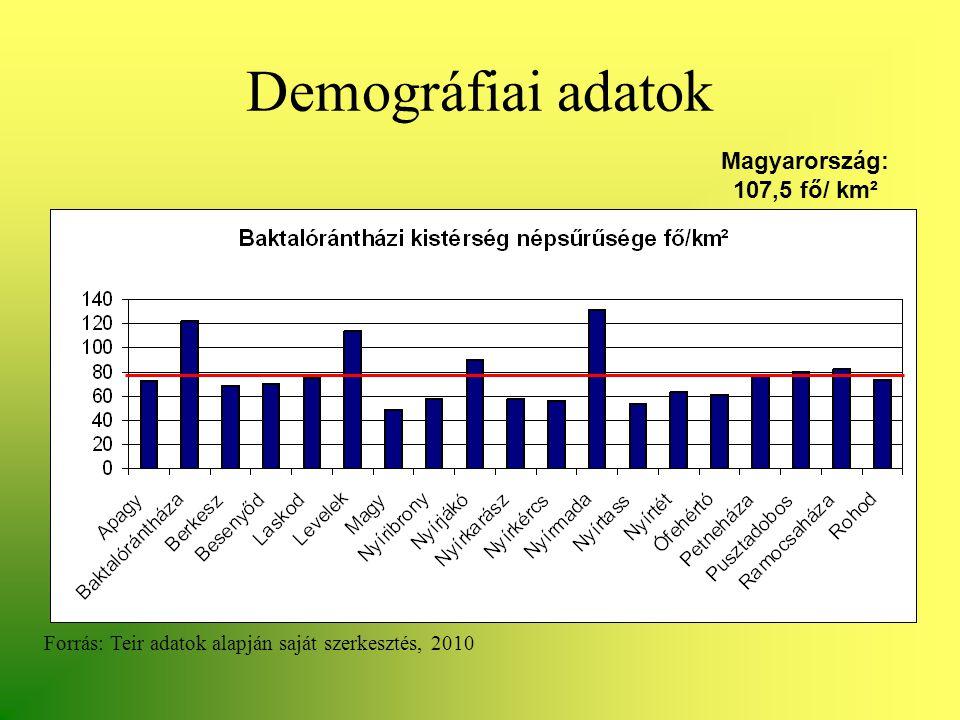 Demográfiai adatok Forrás: Teir adatok alapján saját szerkesztés, 2010 Magyarország: 107,5 fő/ km²