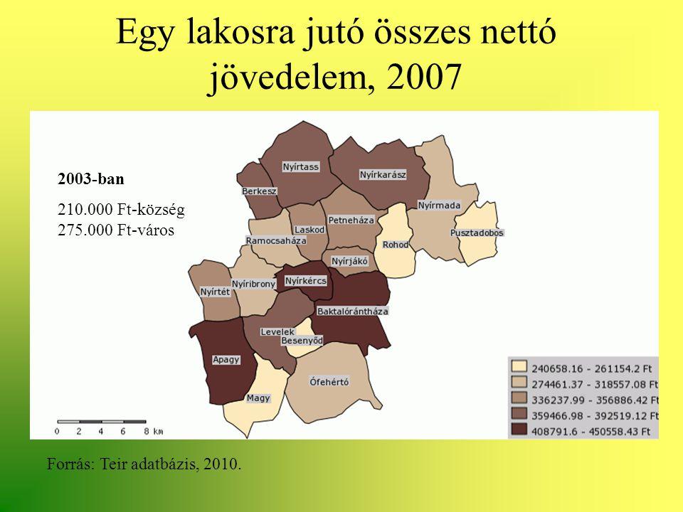 Egy lakosra jutó összes nettó jövedelem, 2007 Forrás: Teir adatbázis, 2010. 2003-ban 210.000 Ft-község 275.000 Ft-város