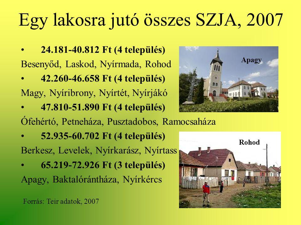 Egy lakosra jutó összes SZJA, 2007 •24.181-40.812 Ft (4 település) Besenyőd, Laskod, Nyírmada, Rohod •42.260-46.658 Ft (4 település) Magy, Nyíribrony,