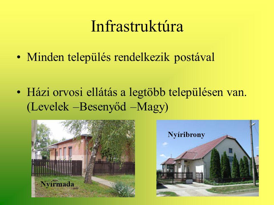 Infrastruktúra •Minden település rendelkezik postával •Házi orvosi ellátás a legtöbb településen van. (Levelek –Besenyőd –Magy) Nyíribrony Nyírmada