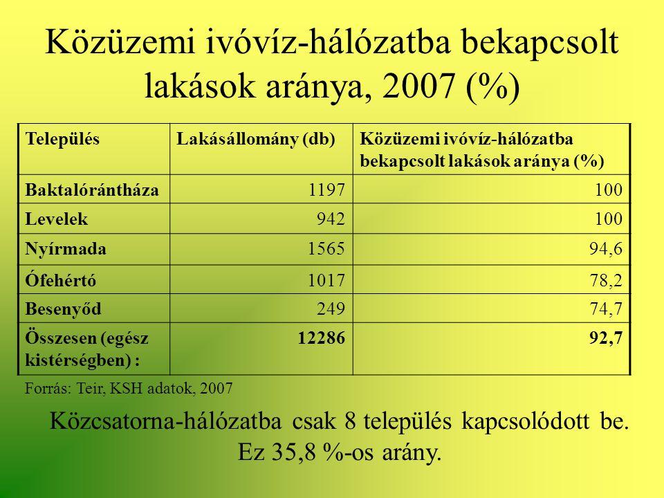 Közüzemi ivóvíz-hálózatba bekapcsolt lakások aránya, 2007 (%) TelepülésLakásállomány (db)Közüzemi ivóvíz-hálózatba bekapcsolt lakások aránya (%) Bakta