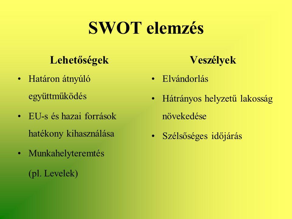 SWOT elemzés Lehetőségek •Határon átnyúló együttműködés •EU-s és hazai források hatékony kihasználása •Munkahelyteremtés (pl. Levelek) Veszélyek •Elvá