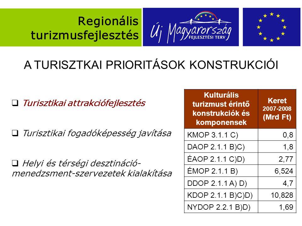 Regionális turizmusfejlesztés  Turisztikai attrakciófejlesztés  Turisztikai fogadóképesség javítása  Helyi és térségi desztináció- menedzsment-szervezetek kialakítása Kulturális turizmust érintő konstrukciók és komponensek Keret 2007-2008 (Mrd Ft) KMOP 3.1.1 C)0,8 DAOP 2.1.1 B)C)1,8 ÉAOP 2.1.1 C)D)2,77 ÉMOP 2.1.1 B)6,524 DDOP 2.1.1 A) D)4,7 KDOP 2.1.1 B)C)D)10,828 NYDOP 2.2.1 B)D)1,69 A TURISZTKAI PRIORITÁSOK KONSTRUKCIÓI
