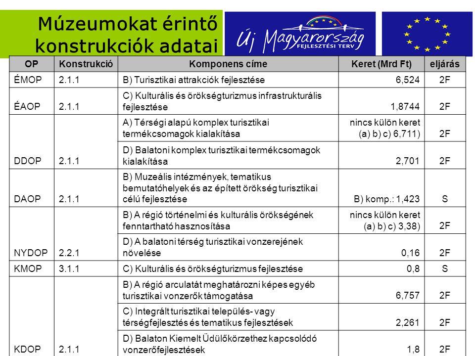 Múzeumokat érintő konstrukciók adatai OPKonstrukcióKomponens címeKeret (Mrd Ft)eljárás ÉMOP2.1.1B) Turisztikai attrakciók fejlesztése6,5242F ÉAOP2.1.1 C) Kulturális és örökségturizmus infrastrukturális fejlesztése1,87442F DDOP2.1.1 A) Térségi alapú komplex turisztikai termékcsomagok kialakítása nincs külön keret (a) b) c) 6,711)2F D) Balatoni komplex turisztikai termékcsomagok kialakítása2,7012F DAOP2.1.1 B) Muzeális intézmények, tematikus bemutatóhelyek és az épített örökség turisztikai célú fejlesztéseB) komp.: 1,423S NYDOP2.2.1 B) A régió történelmi és kulturális örökségének fenntartható hasznosítása nincs külön keret (a) b) c) 3,38)2F D) A balatoni térség turisztikai vonzerejének növelése0,162F KMOP3.1.1C) Kulturális és örökségturizmus fejlesztése0,8S KDOP2.1.1 B) A régió arculatát meghatározni képes egyéb turisztikai vonzerők támogatása6,7572F C) Integrált turisztikai település- vagy térségfejlesztés és tematikus fejlesztések2,2612F D) Balaton Kiemelt Üdülőkörzethez kapcsolódó vonzerőfejlesztések1,82F
