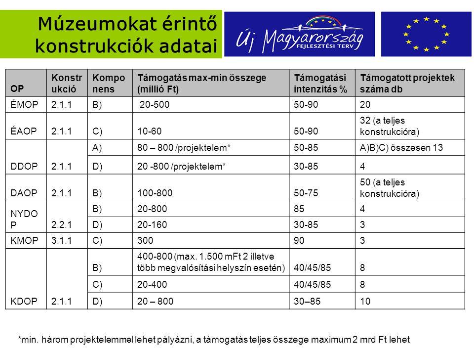 Múzeumokat érintő konstrukciók adatai OP Konstr ukció Kompo nens Támogatás max-min összege (millió Ft) Támogatási intenzitás % Támogatott projektek száma db ÉMOP2.1.1B) 20-50050-9020 ÉAOP2.1.1C)10-6050-90 32 (a teljes konstrukcióra) DDOP2.1.1 A)80 – 800 /projektelem*50-85A)B)C) összesen 13 D)20 -800 /projektelem*30-854 DAOP2.1.1B)100-80050-75 50 (a teljes konstrukcióra) NYDO P2.2.1 B)20-800854 D)20-16030-853 KMOP3.1.1C)300903 KDOP2.1.1 B) 400-800 (max.