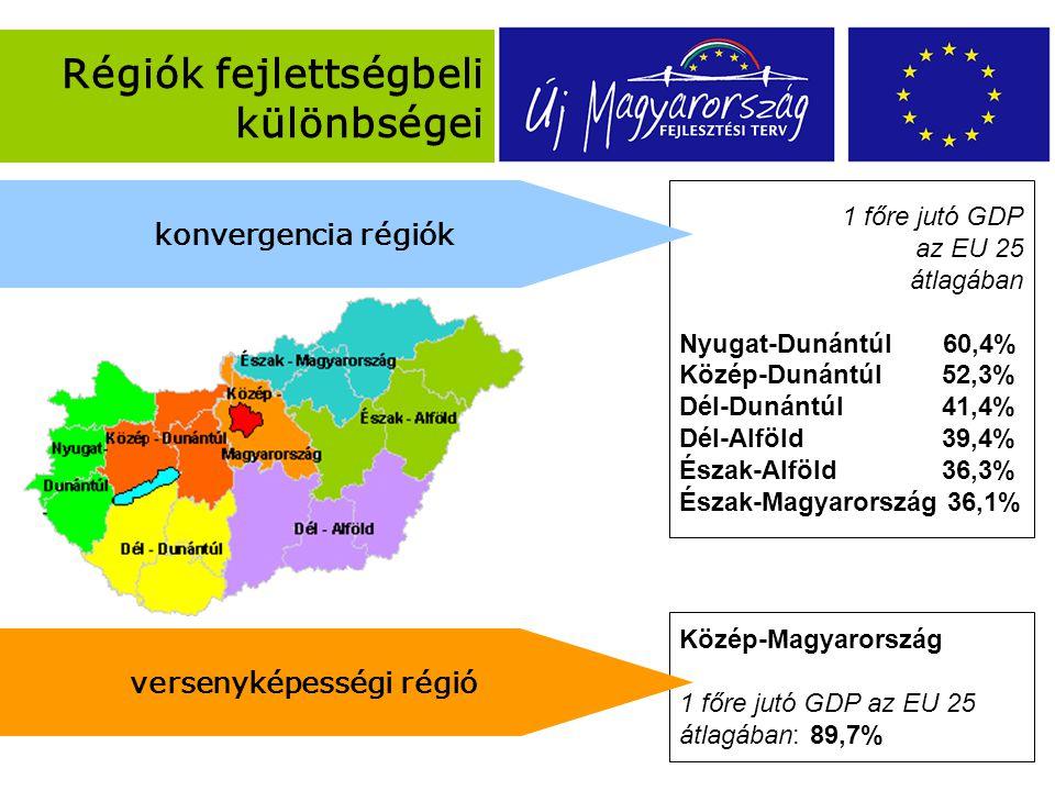 Közép-Magyarország 1 főre jutó GDP az EU 25 átlagában: 89,7% Régiók fejlettségbeli különbségei 1 főre jutó GDP az EU 25 átlagában Nyugat-Dunántúl 60,4% Közép-Dunántúl 52,3% Dél-Dunántúl 41,4% Dél-Alföld 39,4% Észak-Alföld 36,3% Észak-Magyarország 36,1% versenyképességi régió konvergencia régiók