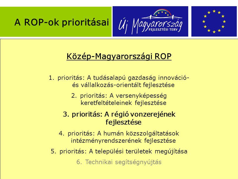 A REGIONÁLIS OPERATÍV PROGRAMOK FEJLESZTÉSI PRIORITÁSAI ÁLTALÁBAN  Regionális gazdaságfejlesztés  Regionális turizmusfejlesztés  Humán infrastruktúra fejlesztése  Regionális közlekedésfejlesztés és környezetvédelem  Település- és városfejlesztés Dél-Dunántúli ROP 1.prioritás: Városi térségek fejlesztésére alapozott versenyképes gazdaság megteremtése 2.prioritás: A turisztikai potenciál erősítése a régióban 3.prioritás: Humán közszolgáltatások fejlesztése 4.prioritás: Integrált városfejlesztési akciók támogatása 5.prioritás: Az elérhetőség javítása és környezetfejlesztés 6.Technikai segítségnyújtás Dél-Alföldi ROP 1.prioritás: Regionális gazdaságfejlesztés 2.prioritás: Turisztikai célú fejlesztések 3.prioritás: Közlekedési infrastruktúra-fejlesztés 4.prioritás: Humáninfrastruktúra- fejlesztések 5.prioritás: Térségfejlesztési akciók 6.Technikai segítségnyújtás Észak-Alföldi ROP 1.prioritás: Regionális gazdaságfejlesztés 2.prioritás: Turisztikai célú fejlesztés 3.prioritás: Közlekedési feltételek javítása 4.prioritás: Humán infrastruktúra fejlesztése 5.prioritás: Város- és térségfejlesztés 6.Technikai segítségnyújtás Észak-Magyarországi ROP 1.prioritás: Versenyképes helyi gazdaság megteremtése 2.prioritás: A turisztikai potenciál erősítése 3.prioritás: Településfejlesztés 4.prioritás: Humán közösségi infrastruktúra fejlesztése 5.prioritás: Térségi közlekedés fejlesztése 6.Technikai segítségnyújtás Közép-Dunántúli ROP 1.prioritás: Regionális gazdaságfejlesztés 2.prioritás: Regionális turizmusfejlesztés 3.prioritás: Fenntartható településfejlesztés 4.prioritás: Helyi és térségi környezetvédelmi és közlekedési infrastruktúra fejlesztés 5.prioritás: Humán infrastruktúra fejlesztés 6.Technikai segítségnyújtás A ROP-ok prioritásai Nyugat-Dunántúli ROP 1.prioritás: Regionális gazdaságfejlesztés 2.prioritás: Turizmusfejlesztés - Pannon örökség megújítása 3.prioritás: Városfejlesztés 4.prioritás: Környezetvédelmi és közlekedési infrastruktúra 5.prioritás: Helyi és térségi közsz