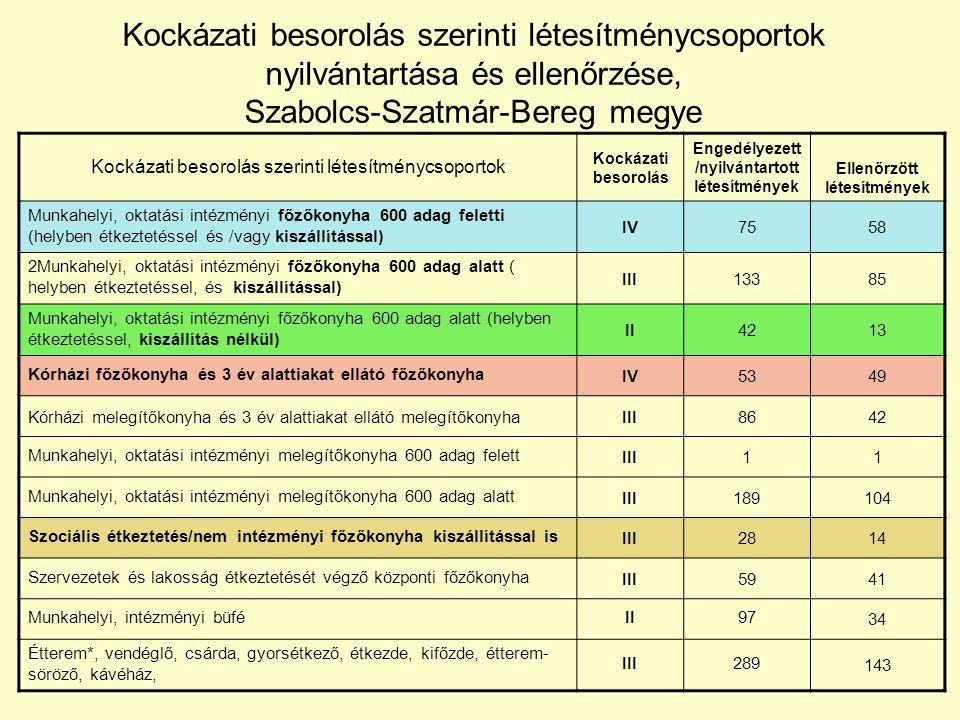 Kockázati besorolás szerinti létesítménycsoportok nyilvántartása és ellenőrzése, Szabolcs-Szatmár-Bereg megye Kockázati besorolás szerinti létesítmény
