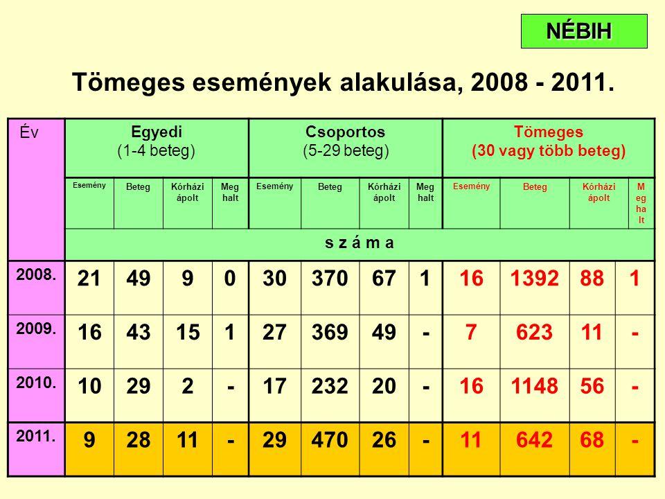 Tömeges események alakulása, 2008 - 2011. Év Egyedi (1-4 beteg) Csoportos (5-29 beteg) Tömeges (30 vagy több beteg) Esemény BetegKórházi ápolt Meg hal