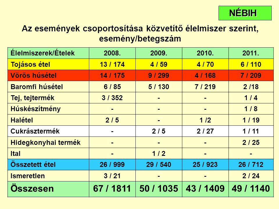 Az események csoportosítása közvetítő élelmiszer szerint, esemény/betegszám Élelmiszerek/Ételek2008.2009.2010.2011. Tojásos étel13 / 1744 / 594 / 706