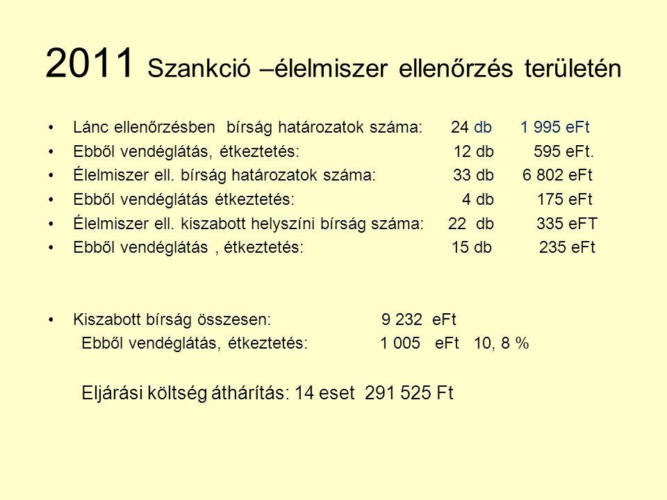 2011 Szankció –élelmiszer ellenőrzés területén •Lánc ellenőrzésben bírság határozatok száma: 24 db 1 995 eFt •Ebből vendéglátás, étkeztetés: 12 db 595