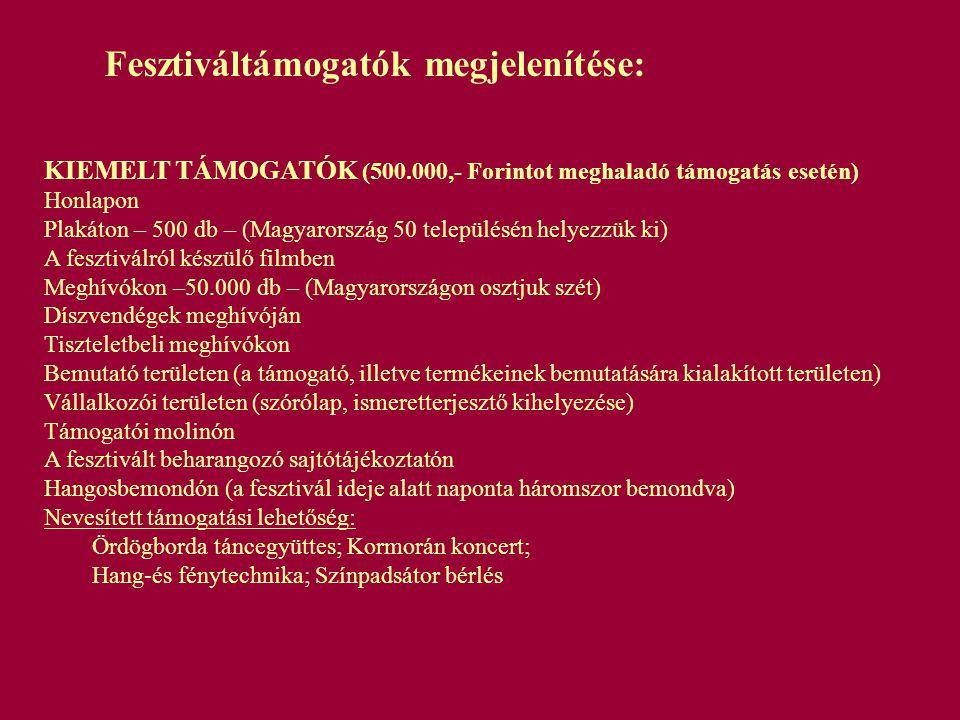 I.- TÁMOGATÓK (300.000 - 500.000,- Forinttal támogatók esetén) Honlapon A fesztiválról készülő filmben Meghívókon –50.000 db – (Magyarországon osztjuk szét) Bemutató területen (a támogató, illetve termékeinek bemutatására kialakított területen) Vállalkozói területen (szórólap, ismeretterjesztő kihelyezése) Támogatói molinón A fesztivált beharangozó sajtótájékoztatón Hangosbemondón (a fesztivál ideje alatt naponta háromszor bemondva) Nevesített támogatási lehetőség: Ismerős Arcok koncert; Knock Out koncert; Tamás Gábor koncert Sajtótájékoztató II.- TÁMOGATÓK (100.000- 300.000 Forinttal támogatók esetén) Honlapon Vállalkozói területen (szórólap, ismeretterjesztő kihelyezése) Támogatói molinón A fesztivált beharangozó sajtótájékoztatón Hangosbemondón (a fesztivál ideje alatt naponta háromszor bemondva) Nevesített támogatási lehetőség: Szkítia koncert; Vadrózsa táncegyüttes; Regélők; nemEZ együttes mobil WC-k bérlése ADOMÁNYOZÓK (100.000 Forintig) Honlapon Vállalkozói területen (szórólap, ismeretterjesztő kihelyezése) A fesztivált beharangozó sajtótájékoztatón Hangosbemondón (a fesztivál ideje alatt naponta háromszor bemondva) *2008.03.10-ig közel harmincnégyezren nézték meg a honlapunkat.