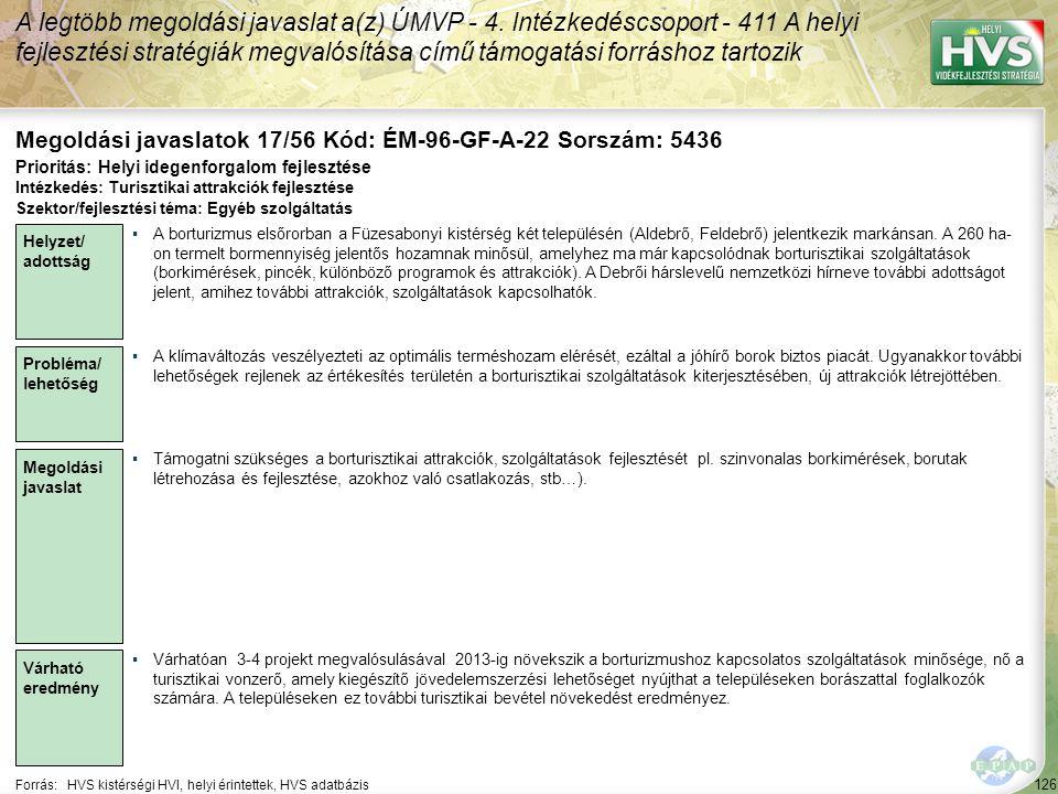 126 Forrás:HVS kistérségi HVI, helyi érintettek, HVS adatbázis Megoldási javaslatok 17/56 Kód: ÉM-96-GF-A-22 Sorszám: 5436 A legtöbb megoldási javasla