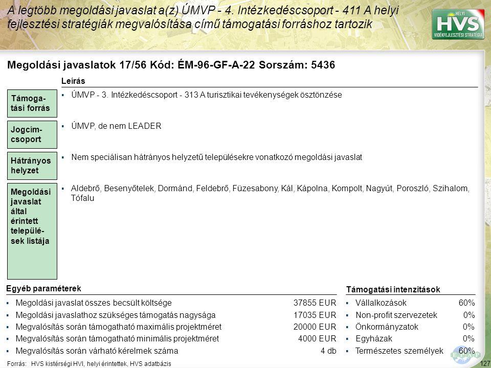 128 Forrás:HVS kistérségi HVI, helyi érintettek, HVS adatbázis Megoldási javaslatok 18/56 Kód: ÉM-96-GF-A-20 Sorszám: 5434 A legtöbb megoldási javaslat a(z) ÚMVP - 4.