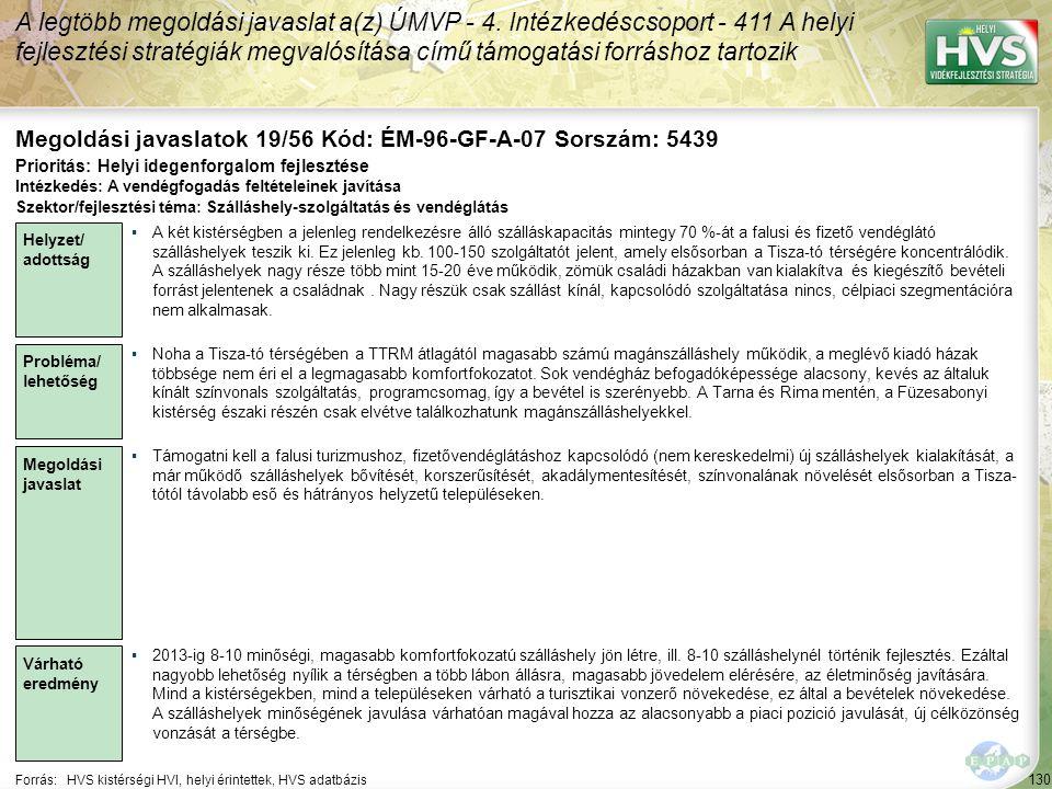 130 Forrás:HVS kistérségi HVI, helyi érintettek, HVS adatbázis Megoldási javaslatok 19/56 Kód: ÉM-96-GF-A-07 Sorszám: 5439 A legtöbb megoldási javasla