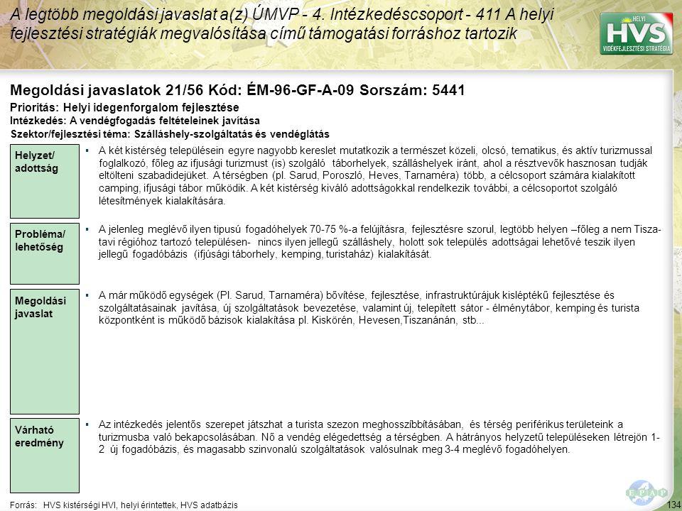134 Forrás:HVS kistérségi HVI, helyi érintettek, HVS adatbázis Megoldási javaslatok 21/56 Kód: ÉM-96-GF-A-09 Sorszám: 5441 A legtöbb megoldási javasla