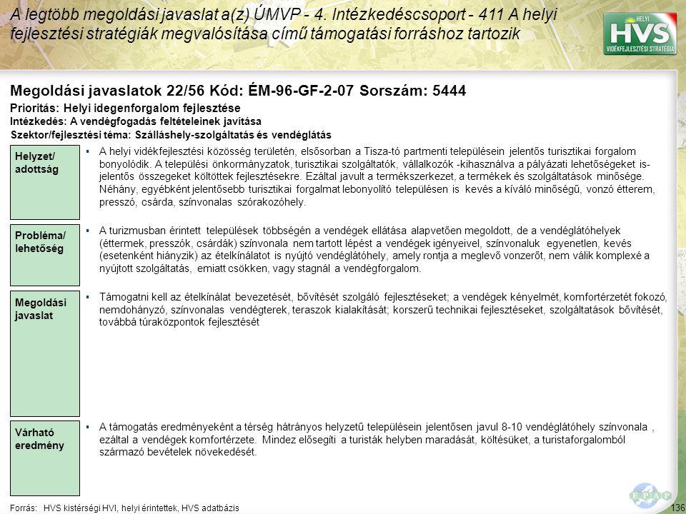 136 Forrás:HVS kistérségi HVI, helyi érintettek, HVS adatbázis Megoldási javaslatok 22/56 Kód: ÉM-96-GF-2-07 Sorszám: 5444 A legtöbb megoldási javasla
