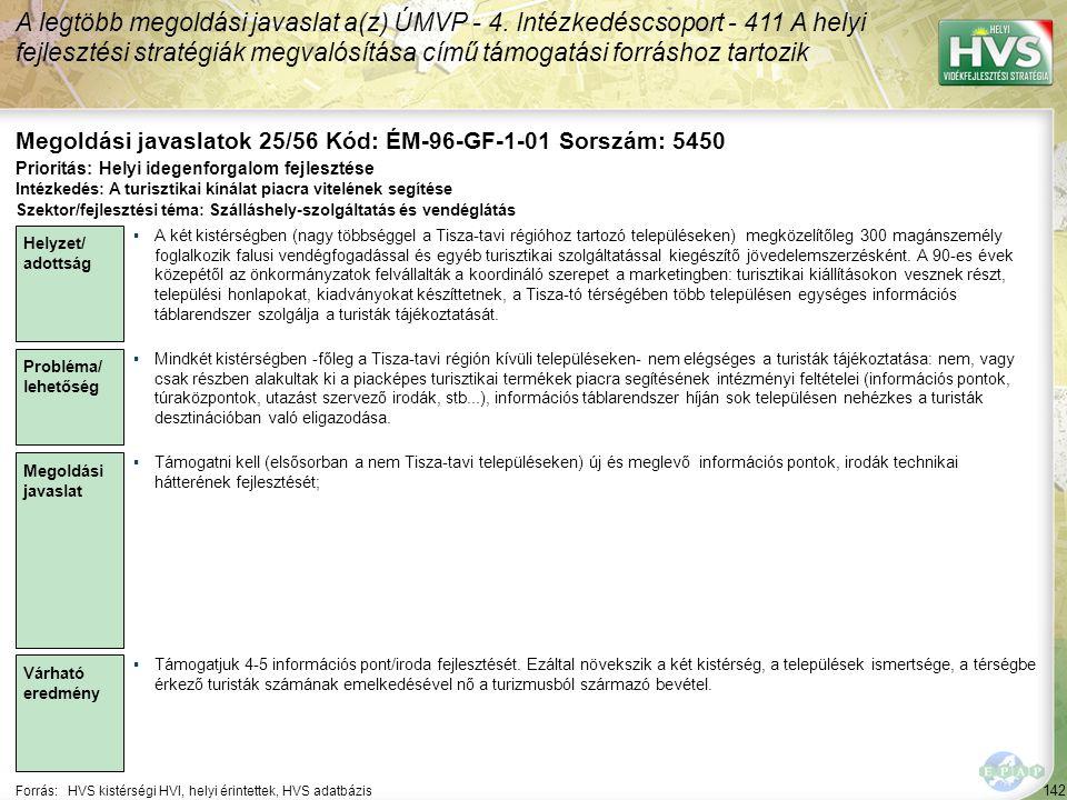 142 Forrás:HVS kistérségi HVI, helyi érintettek, HVS adatbázis Megoldási javaslatok 25/56 Kód: ÉM-96-GF-1-01 Sorszám: 5450 A legtöbb megoldási javasla