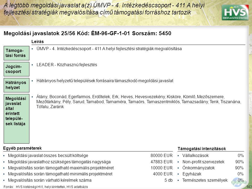 144 Forrás:HVS kistérségi HVI, helyi érintettek, HVS adatbázis Megoldási javaslatok 26/56 Kód: ÉM-96-GF-1-02 Sorszám: 5451 A legtöbb megoldási javaslat a(z) ÚMVP - 4.