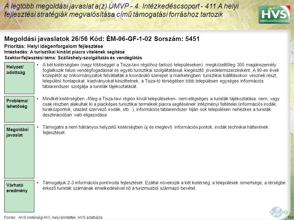 144 Forrás:HVS kistérségi HVI, helyi érintettek, HVS adatbázis Megoldási javaslatok 26/56 Kód: ÉM-96-GF-1-02 Sorszám: 5451 A legtöbb megoldási javasla