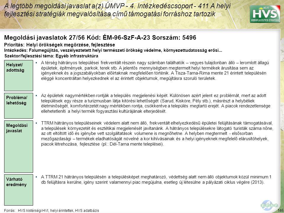 146 Forrás:HVS kistérségi HVI, helyi érintettek, HVS adatbázis Megoldási javaslatok 27/56 Kód: ÉM-96-SzF-A-23 Sorszám: 5496 A legtöbb megoldási javasl