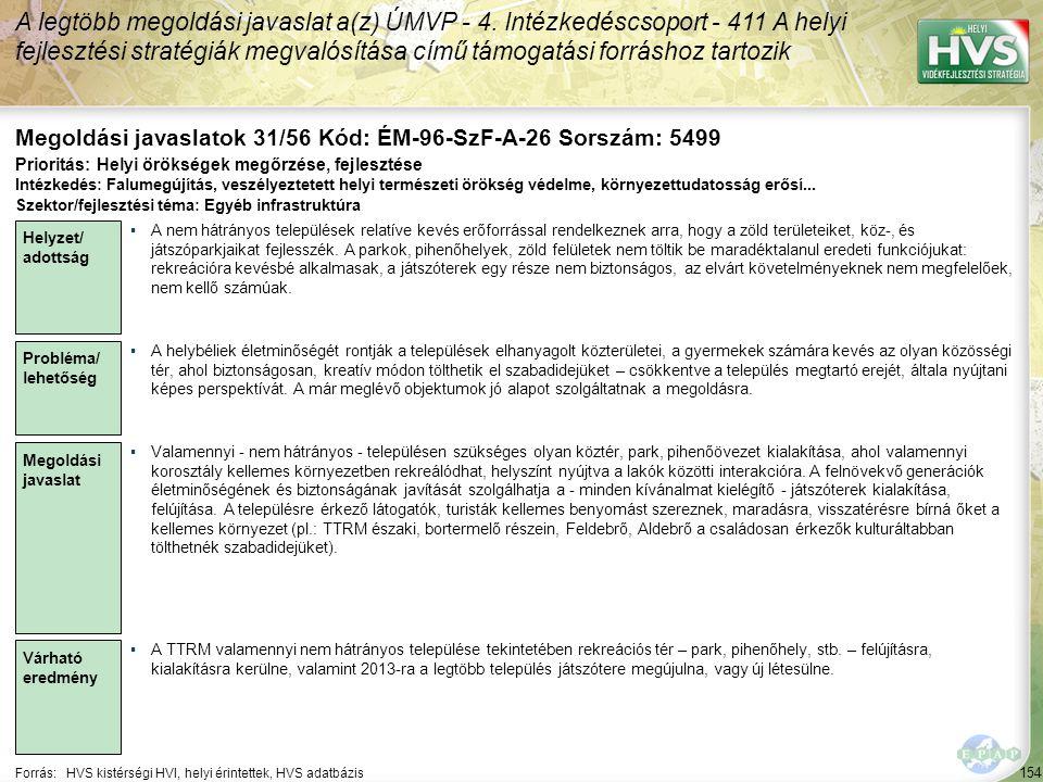 154 Forrás:HVS kistérségi HVI, helyi érintettek, HVS adatbázis Megoldási javaslatok 31/56 Kód: ÉM-96-SzF-A-26 Sorszám: 5499 A legtöbb megoldási javasl