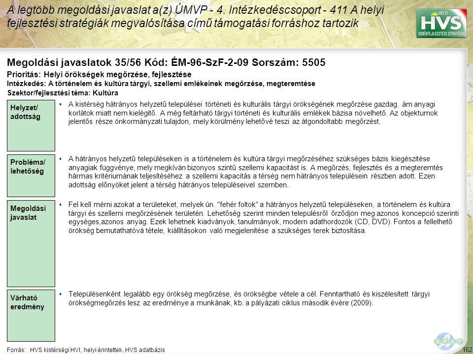 162 Forrás:HVS kistérségi HVI, helyi érintettek, HVS adatbázis Megoldási javaslatok 35/56 Kód: ÉM-96-SzF-2-09 Sorszám: 5505 A legtöbb megoldási javasl