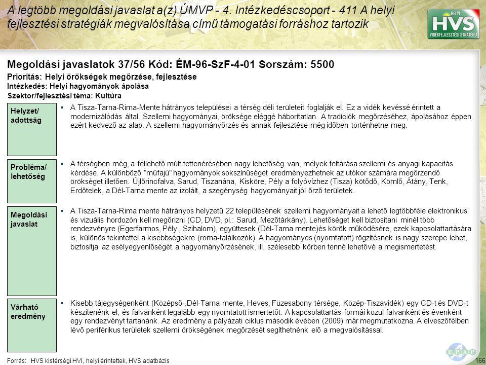 166 Forrás:HVS kistérségi HVI, helyi érintettek, HVS adatbázis Megoldási javaslatok 37/56 Kód: ÉM-96-SzF-4-01 Sorszám: 5500 A legtöbb megoldási javasl