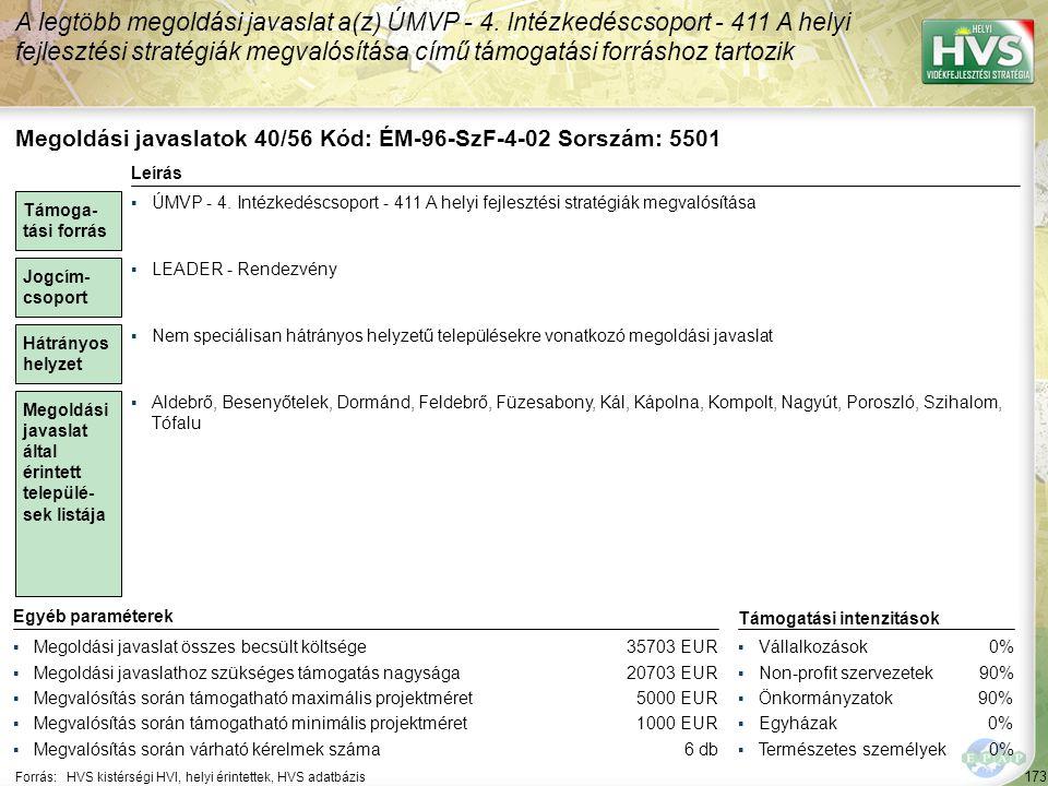 173 Forrás:HVS kistérségi HVI, helyi érintettek, HVS adatbázis A legtöbb megoldási javaslat a(z) ÚMVP - 4. Intézkedéscsoport - 411 A helyi fejlesztési